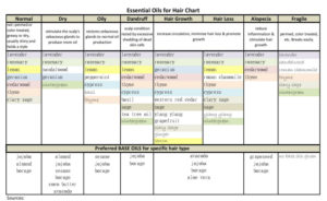 Essential  Oils for Hair Chart